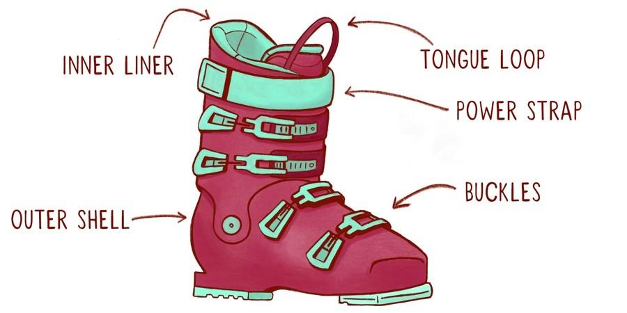 Ski boot anatomy