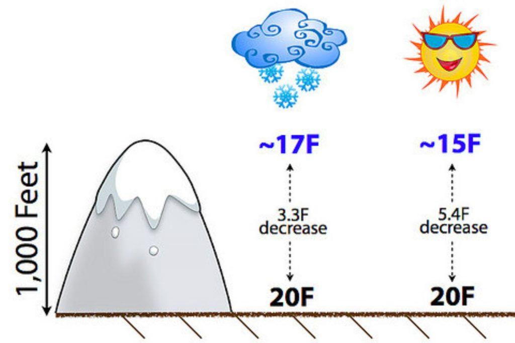 elevation_affect_temperature